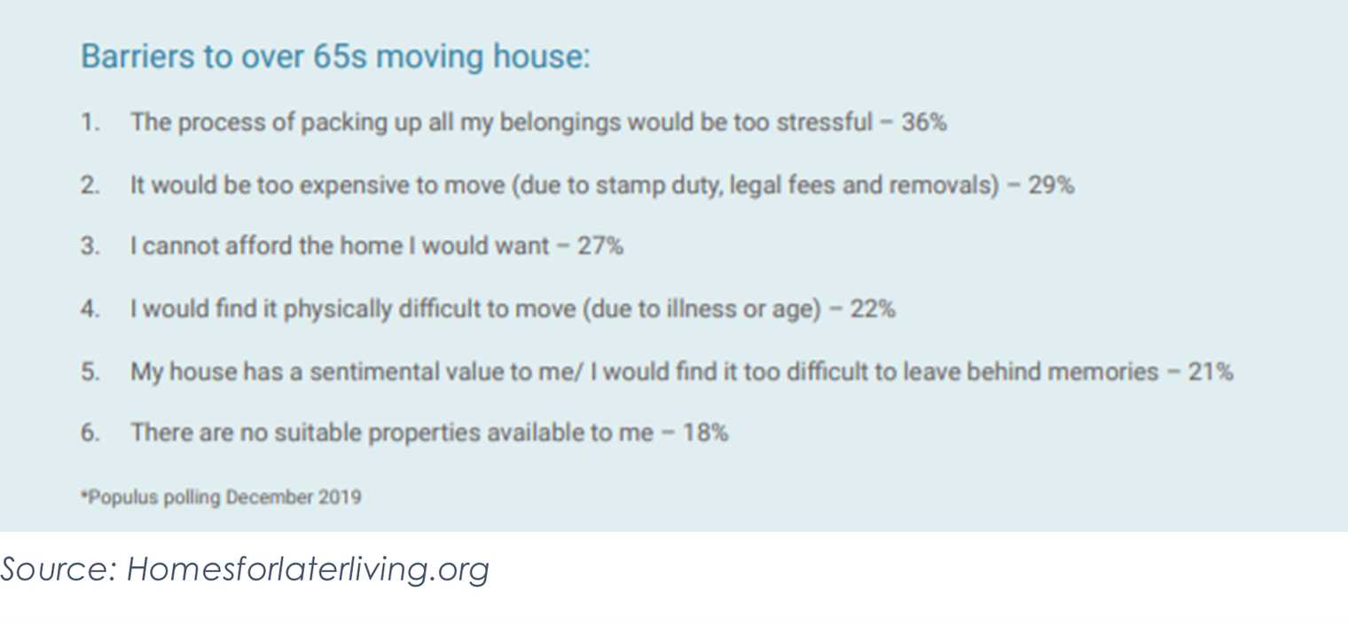 Barriers to over 65s moving house: