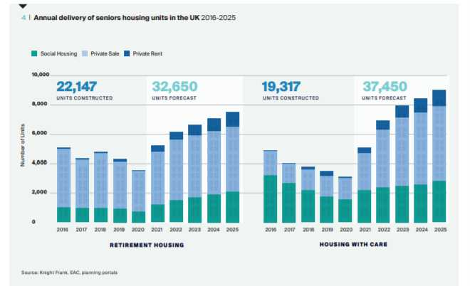 Graph showing annual increase of retirement living housing.