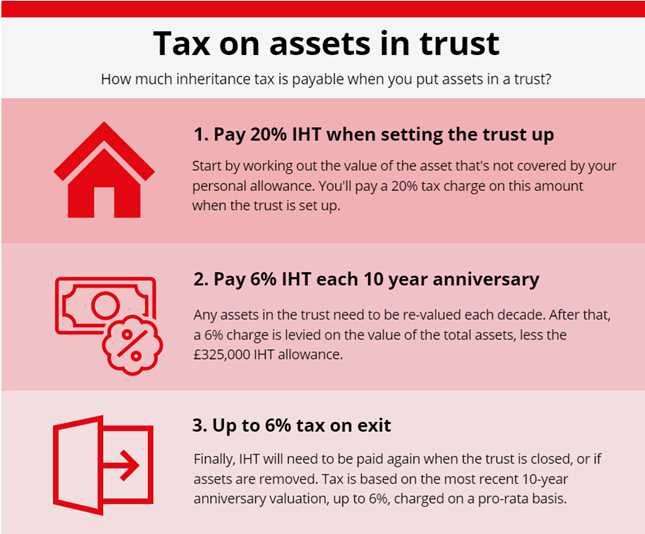 Tax on assets in trust